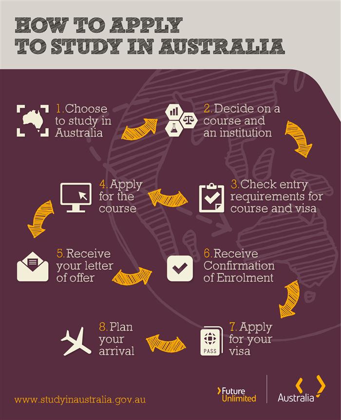 เรียนต่อออสเตรเลีย